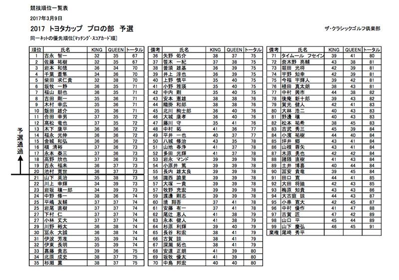 九州サーキット トヨタカップ2017 プロ予選会の成績表