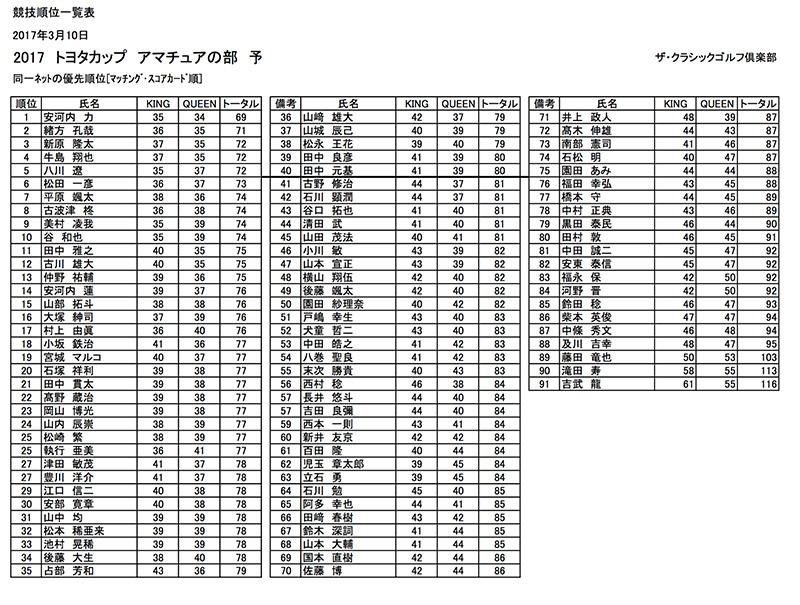 九州サーキット トヨタカップ2017 アマ予選会の成績表