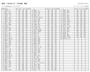 トヨタカップ プロ予選結果