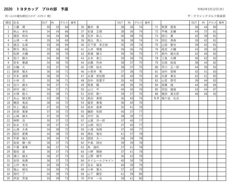 九州サーキット トヨタカップ2020プロ予選会の成績表