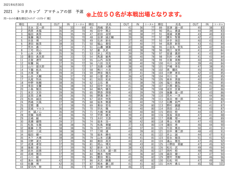 九州サーキット トヨタカップ2021アマ予選会の成績表