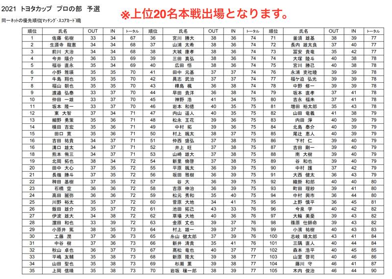 九州サーキット トヨタカップ2021プロ予選会の成績表