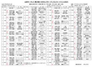 九州サーキット トヨタカップ2021 組み合わせ