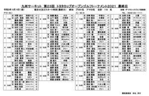 トヨタカップ2021 最終組み合わせ表